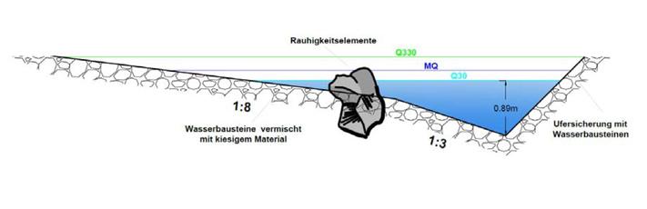 Rampe Pfaffstätt - Regelprofil Kolk