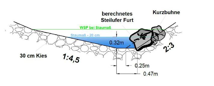 Brandstattwehr - Regelprofil Furt